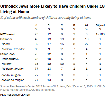 Orthodox Jews More Likely to Have Children Under 18 Living at Home