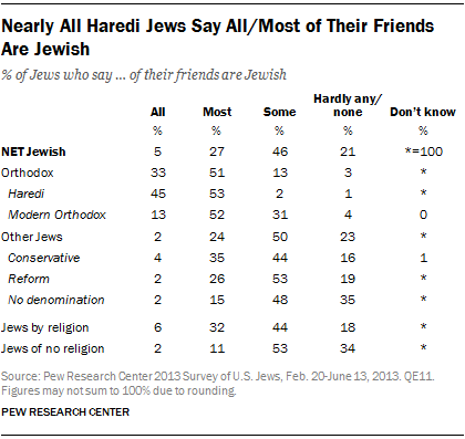 Nearly All Haredi Jews Say All/Most of Their Friends Are Jewish