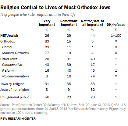 Religion Central to Lives of Most Orthodox Jews