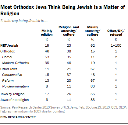 Most Orthodox Jews Think Being Jewish Is a Matter of Religion