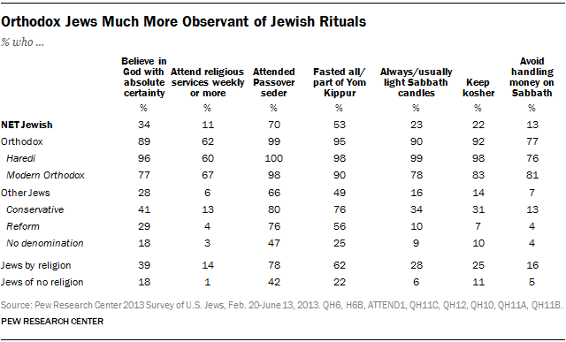 Orthodox Jews Much More Observant of Jewish Rituals