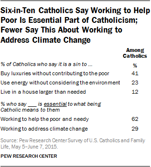 Catholics Views on Working to Help the Poor