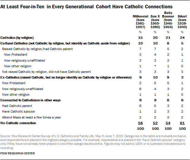 At Least Four-in-Ten in Every Generational Cohort Have Catholic Connections