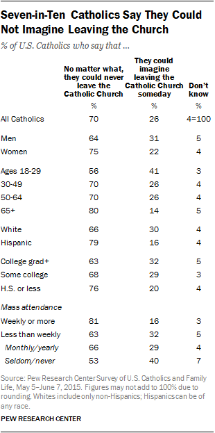 Seven-in-Ten Catholics Say They Could Not Imagine Leaving the Church
