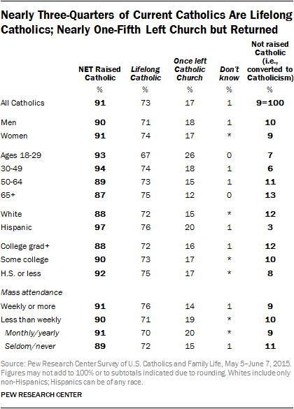 Nearly Three-Quarters of Current Catholics Are Lifelong Catholics; Nearly One-Fifth Left Church but Returned