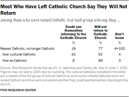 Most Who Have Left Catholic Church Say They Will Not Return