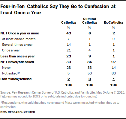 Four-in-Ten Catholics Say They Go to Confession at Least Once a Year