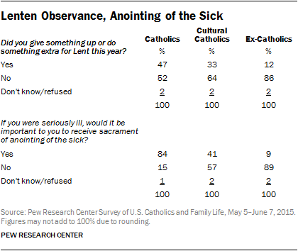 Lenten Observance, Anointing of the Sick