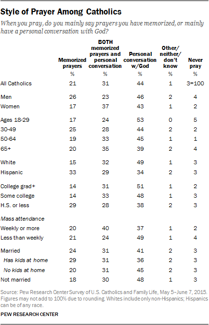Style of Prayer Among Catholics