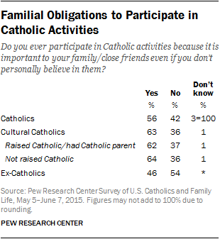 Familial Obligations to Participate in Catholic Activities