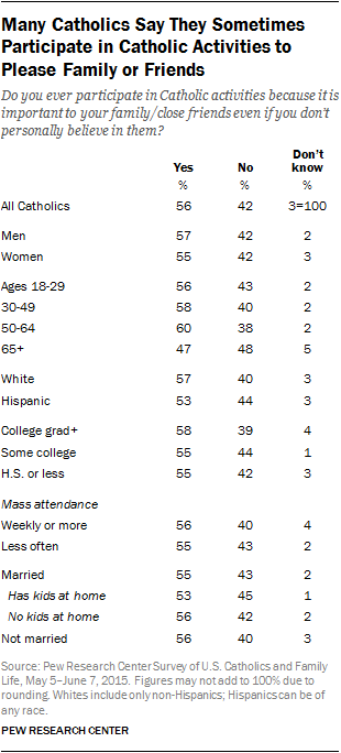 Many Catholics Say They Sometimes Participate in Catholic Activities to Please Family or Friends