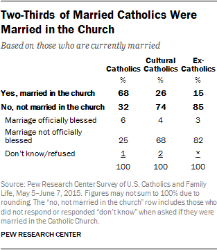 Two-Thirds of Married Catholics Were Married in the Church
