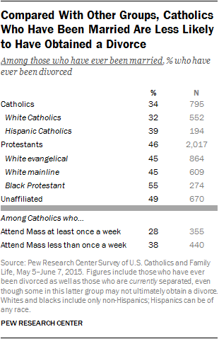 Compared With Other Groups, Catholics Who Have Been Married Are Less Likely to Have Obtained a Divorce