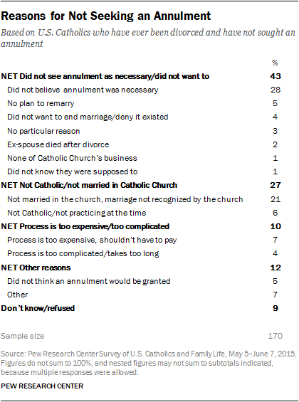Catholics Views on Annulment