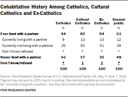 Cohabitation History Among Catholics, Cultural Catholics and Ex-Catholics