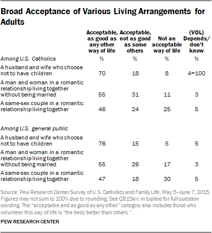 Broad Acceptance of Various Living Arrangements for Adults