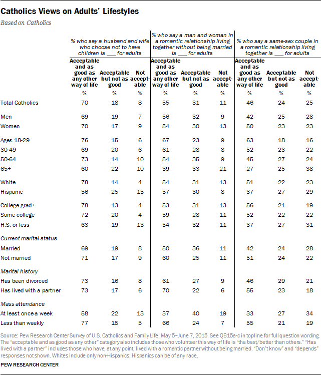 Catholics Views on Adults' Lifestyles