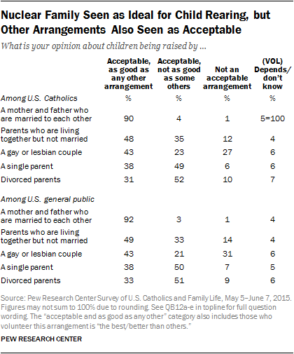 do catholics believe in divorce