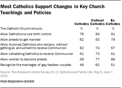 Most Catholics Support Changes in Key Church Teachings and Policies