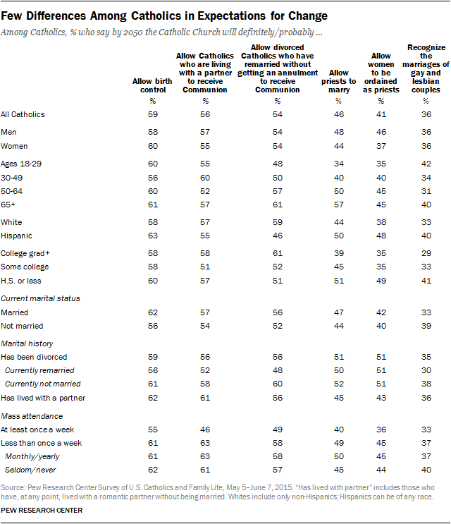 Few Differences Among Catholics in Expectations for Change