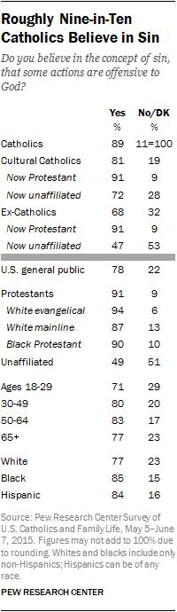 Roughly Nine-in-Ten Catholics Believe in Sin