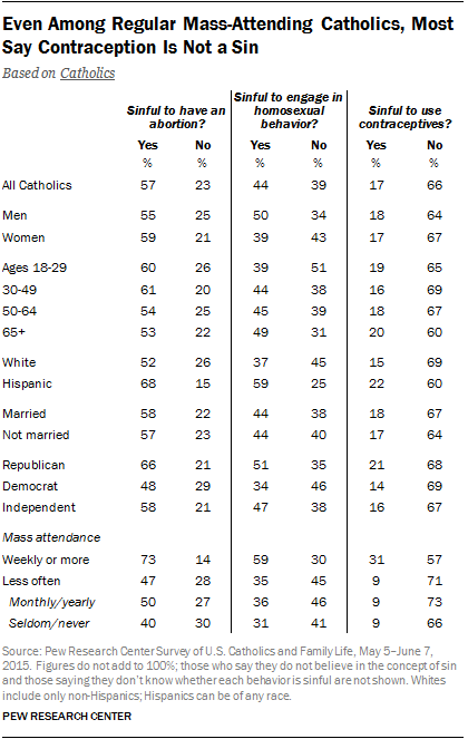 Even Among Regular Mass-Attending Catholics, Most Say Contraception Is Not a Sin