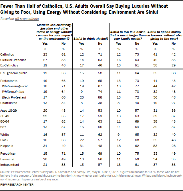 Fewer Than Half of Catholics, U.S. Adults Overall Say Buying Luxuries Without Giving to Poor, Using Energy Without Considering Environment Are Sinful
