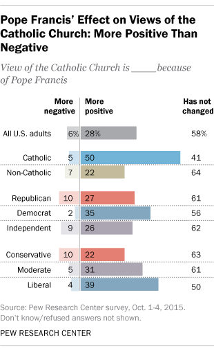Pope Francis' Effect on Views of the Catholic Church: More Positive Than Negative