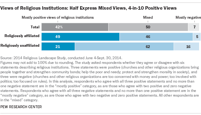 Views of Religious Institutions: Half Express Mixed Views, 4-in-10 Positive Reviews