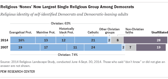 Religious 'Nones' Now Largest Single Religious Group Among Democrats