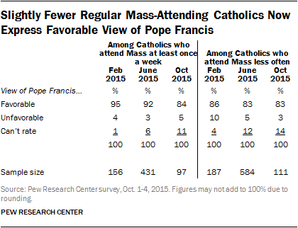 Slightly Fewer Regular Mass-Attending Catholics Now Express Favorable View of Pope Francis