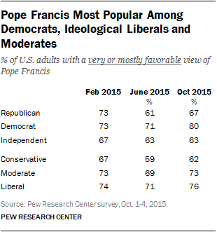 Pope Francis Most Popular Among Democrats, Ideological Liberals and Moderates