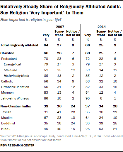 Relatively Steady Share of Religiously Affiliated Adults Say Religion 'Very Important' to Them