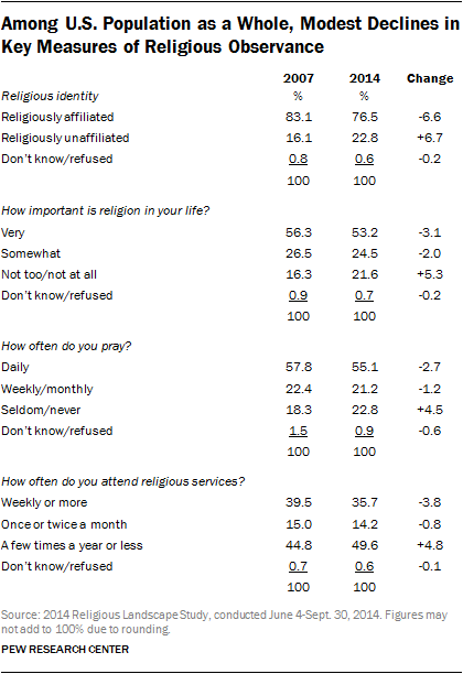 Among U.S. Population as a Whole, Modest Declines in Key Measures of Religious Observance