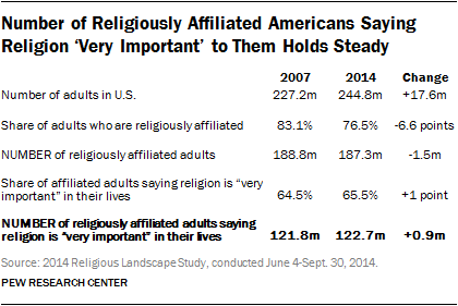 Number of Religiously Affiliated Americans Saying Religion 'Very Important' to Them Holds Steady
