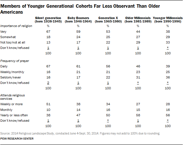 Members of Younger Generational Cohorts Far Less Observant Than Older Americans