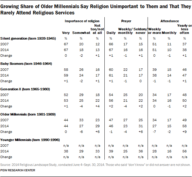 Growing Share of Older Millennials Say Religion Unimportant to Them and That They Rarely Attend Religious Services