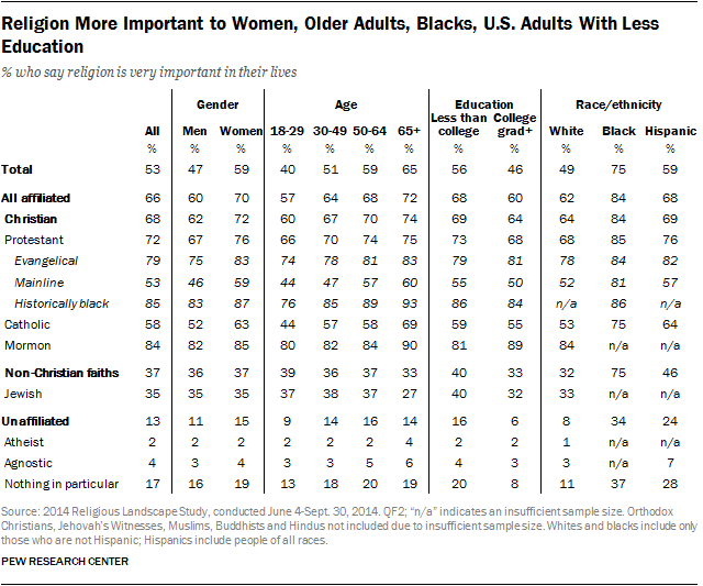 Religion More Important to Women, Older Adults, Blacks, U.S. Adults With Less Education