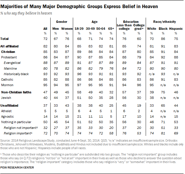 Majorities of Many Major Demographic Groups Express Belief in Heaven