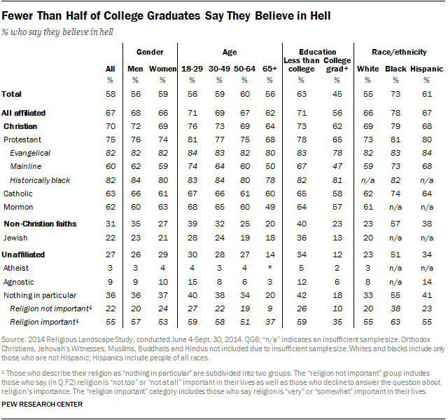Fewer Than Half of College Graduates Say They Believe in Hell