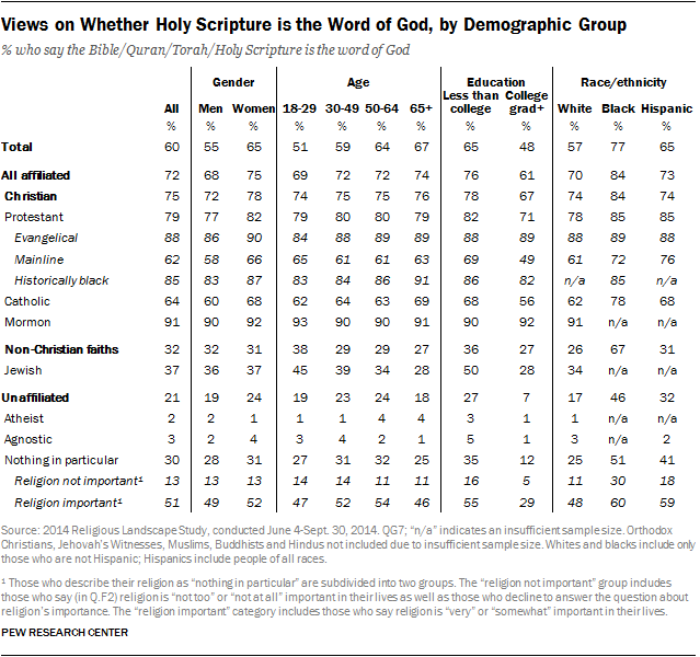 Views on Whether Holy Scripture is the Word of God, by Demographic Group