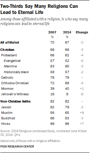 Two-Thirds Say Many Religions Can Lead to Eternal Life
