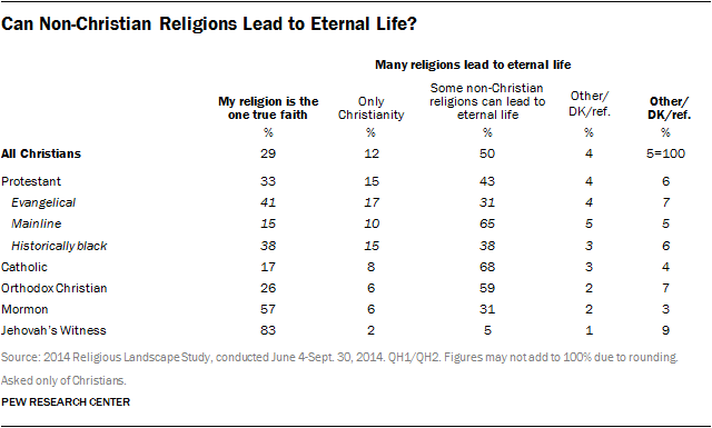 Can Non-Christian Religions Lead to Eternal Life?