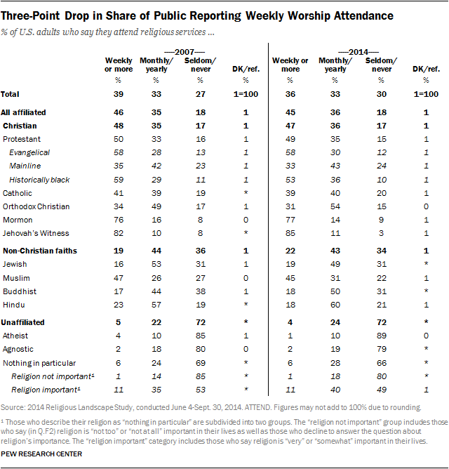 Three-Point Drop in Share of Public Reporting Weekly Worship Attendance