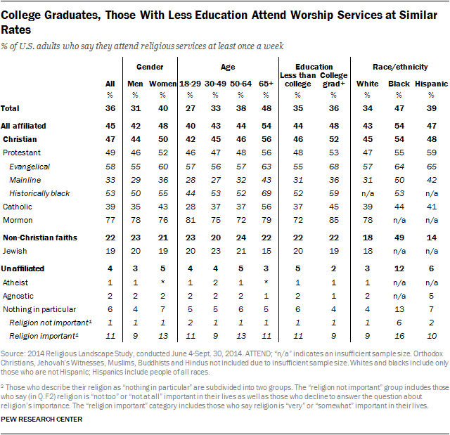 College Graduates, Those With Less Education Attend Worship Services at Similar Rates