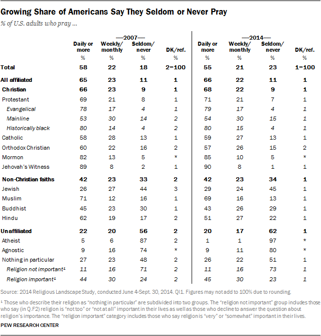 Growing Share of Americans Say They Seldom or Never Pray