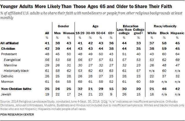 Younger Adults More Likely Than Those Ages 65 and Older to Share Their Faith