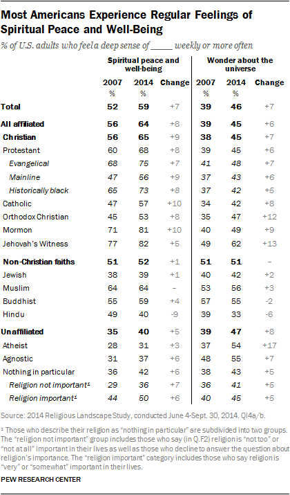 Most Americans Experience Regular Feelings of Spiritual Peace and Well-Being