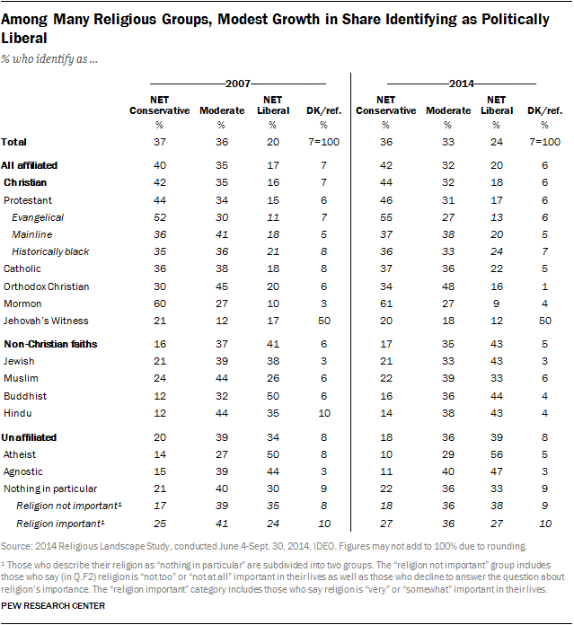 Among Many Religious Groups, Modest Growth in Share Identifying as Politically Liberal