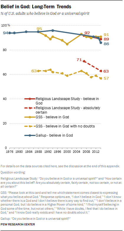 Belief in God: Long-Term Trends